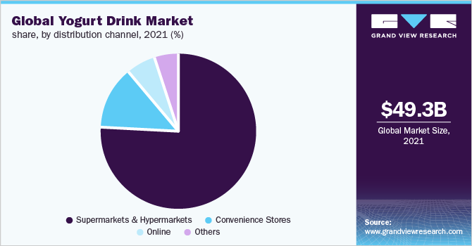 Global yogurt drink market revenue, by packaging, 2016 (%)