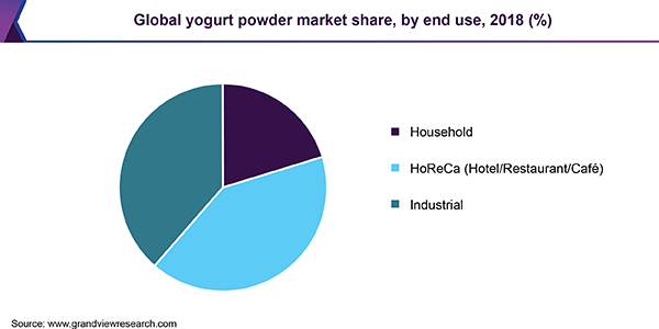 Global yogurt powder market share, by end use, 2018 (%)