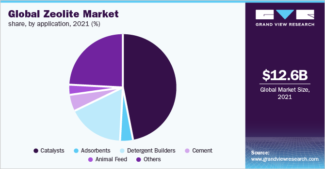 Global zeolite market share, by product, 2015 (%)