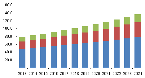 Glucuronolactone Market Size & Share | Global Industry