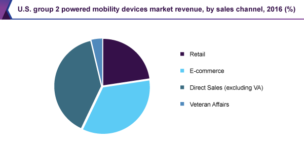 U.S. group 2 powered mobility devices market revenue, by sales channel, 2016 (%)