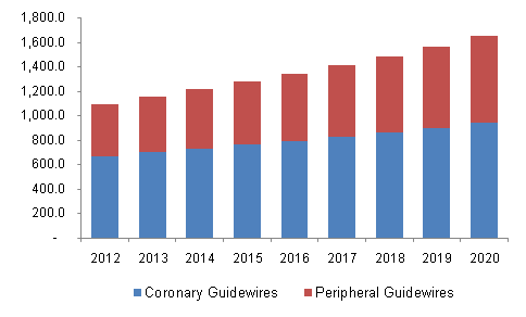 Global coronary and peripheral guidewires market, 2012 - 2020 (USD Million)