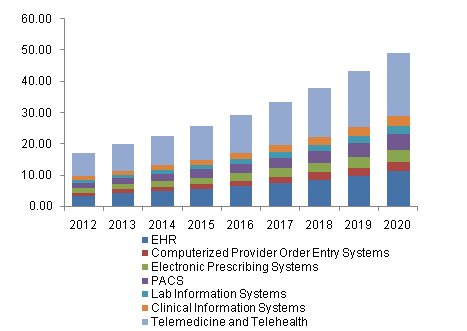 U.S. Healthcare IT market, by application, 2012 - 2020 (USD Billion)