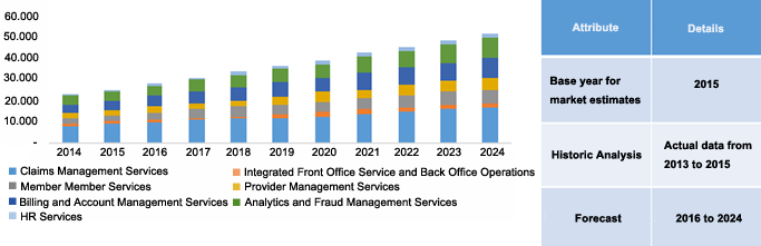 North America healthcare payer services market