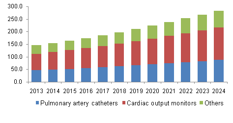 North America Hemodynamic Monitoring Devices Market share, by product, 2014 - 2024 (USD Million)