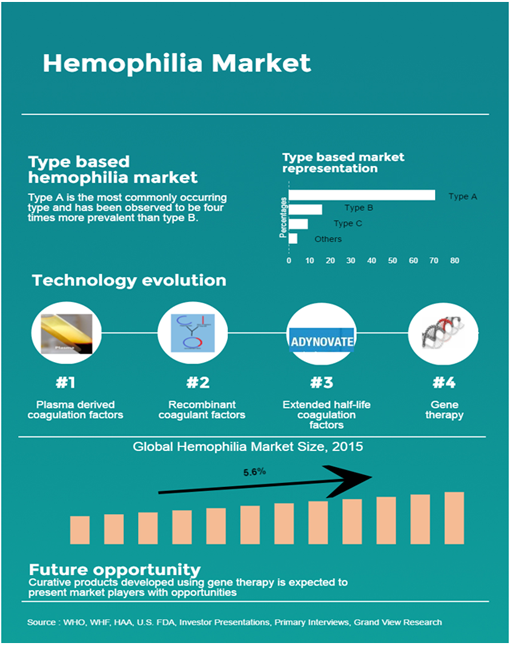 Global Hemophilia market
