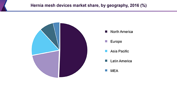 Hernia Mesh Devices Market Share, By Geography, 2016 (%)