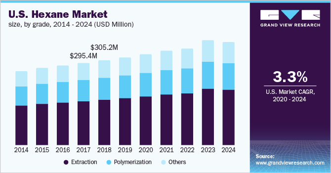 U.S. hexane market revenue by grade, 2014 - 2024 (USD Million)