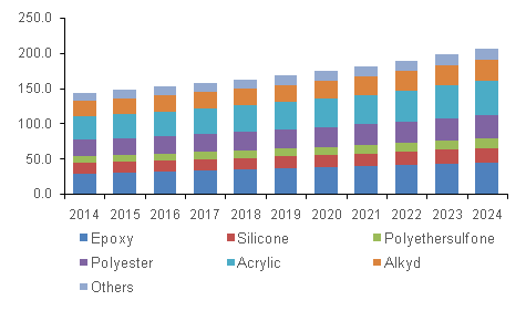 U.S. high temperature coatings market volume by product, 2014 - 2024 (Kilo Tons)