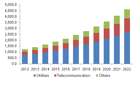 North America horizontal directional drilling market