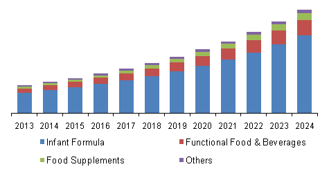 UK human milk oligosaccharide market revenue, by application, 2013 - 2024 (USD Thousand)