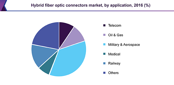 Hybrid fiber optic connectors market, by application, 2016 (%)