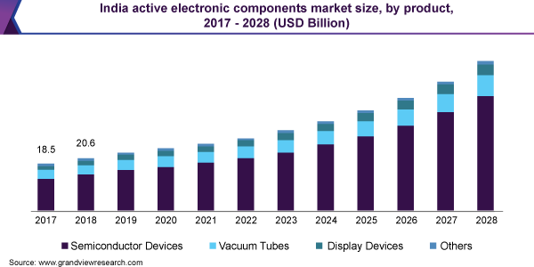 India active electronic components market size, by product, 2017 - 2028 (USD Billion)