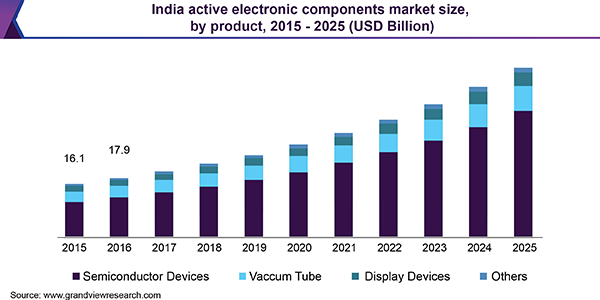India active electronic components market size, by product, 2015 - 2025 (USD Billion)