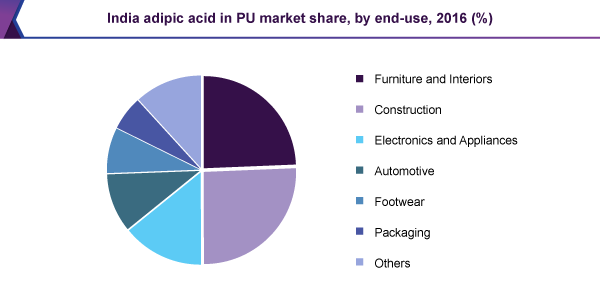 India adipic acid in PU market share, by end-use, 2016 (%)