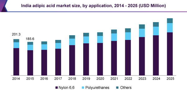 India adipic acid market size, by application, 2014 - 2025 (USD Million)