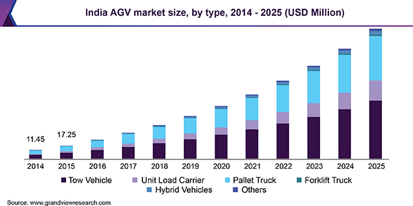 Automated Guided Vehicles Market Agv Industry Report