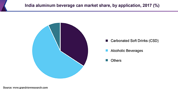 India aluminum beverage can market