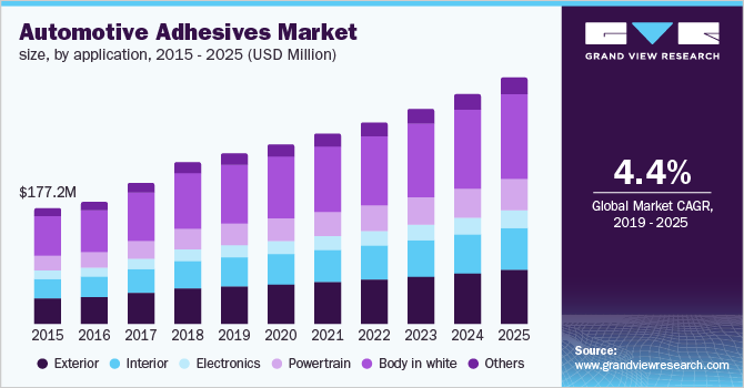 global automotive adhesives market