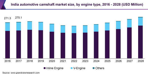 India automotive camshaft market size, by engine type, 2016 - 2028 (USD Million)