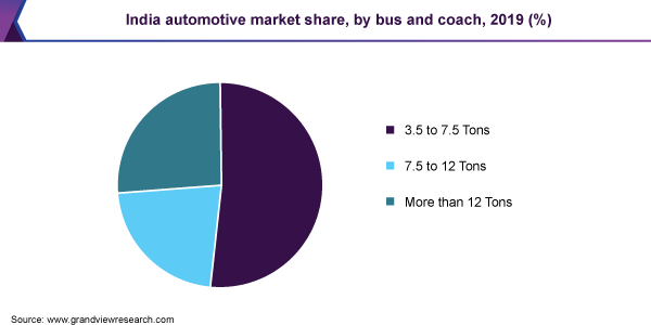 India automotive market share, by bus and coach, 2019 (%)