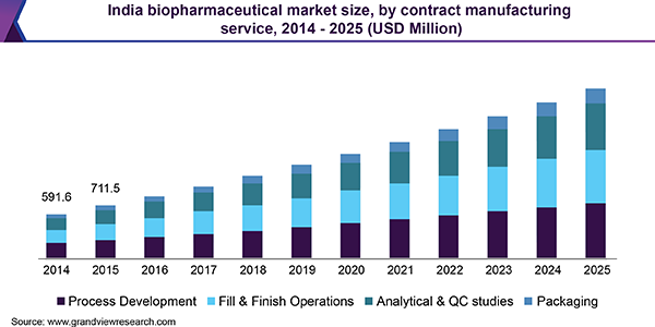 India biopharmaceutical market size, by contract manufacturing service, 2014 - 2025 (USD Million)