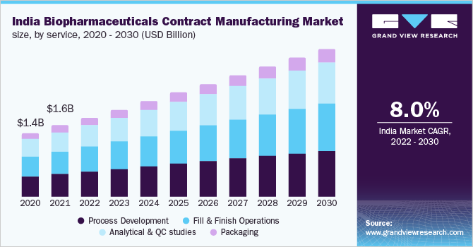 India biopharmaceuticals contract manufacturing market size, by service, 2014 - 2025 (USD Million)
