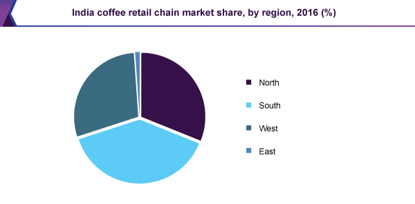 India coffee retail chain market share, by region, 2016(%)