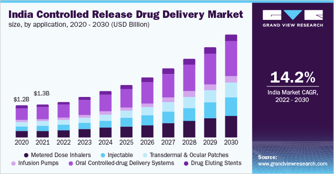 Controlled Release Drug Delivery Market Industry Report