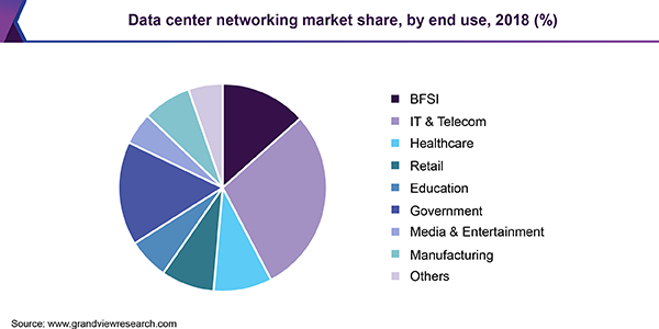 Data center networking market share, by end use, 2018 (%)