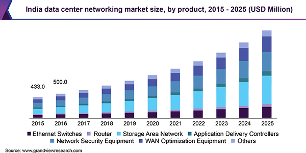 India data center networking market size, by product, 2015 - 2025 (USD Million)