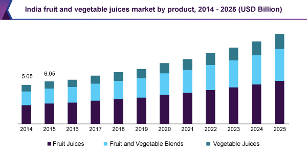 India fruit and vegetable juices market by product, 2014 - 2025 (USD Billion)