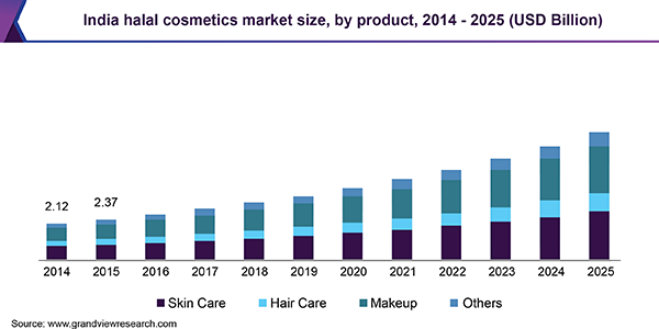 India halal cosmetics market size, by product, 2014 - 2025 (USD Billion)