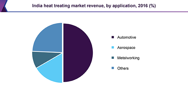 India heat treating market revenue, by application, 2016 (%)