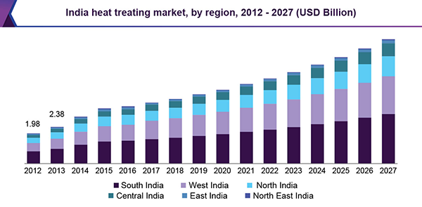India heat treating market, by region, 2012 - 2027 (USD Billion)