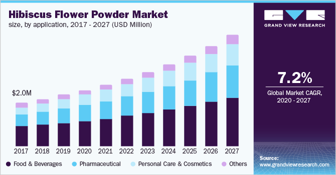 https://www.grandviewresearch.com/static/img/research/india-hibiscus-flower-powder-market.png
