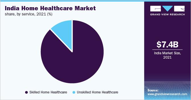 India home healthcare market share