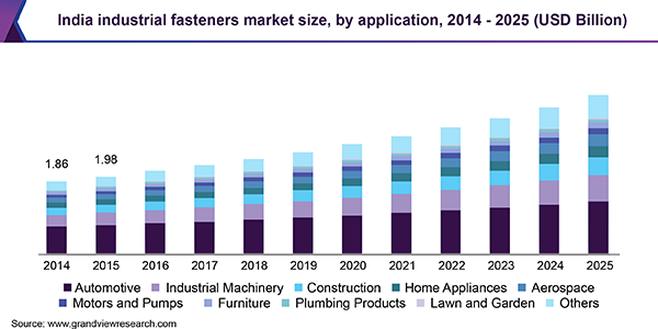 India industrial fasteners market
