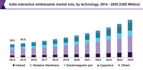 Global Interactive Whiteboards Market Trends, Applications, Analysis, Growth, and Forecast to 2027