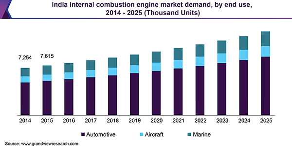 India internal combustion engine market