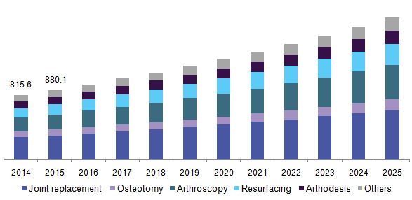 India joint reconstruction devices market