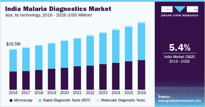 India malaria diagnostics market size, by technology, 2015 - 2026 (USD Million)