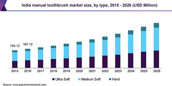 India manual toothbrush market