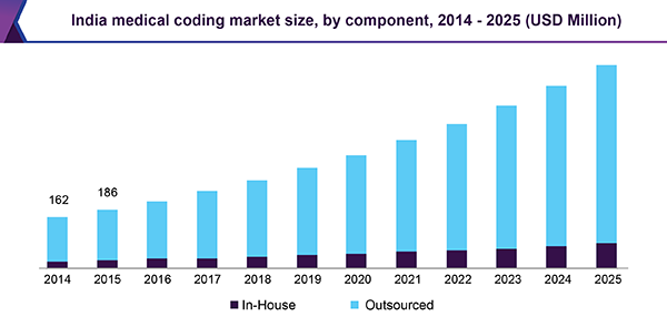 India medical coding market size, by component, 2014 - 2025 (USD Million)