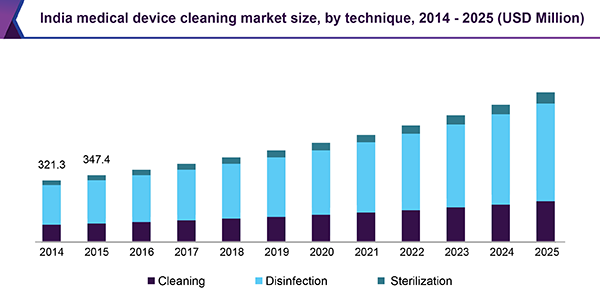 India medical device cleaning market