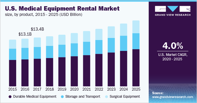 India medical equipment rental market size, by end-use, 2014 - 2025 (USD Billion)