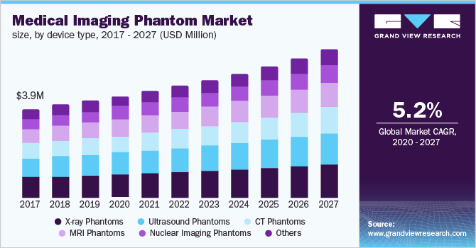 https://www.grandviewresearch.com/static/img/research/india-medical-imaging-phantom-market.png