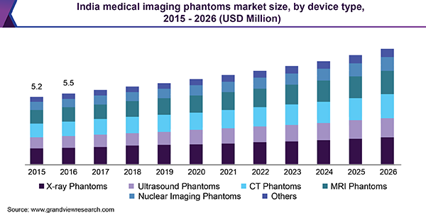 India medical imaging phantoms market size, by device type, 2015 - 2026 (USD Million)