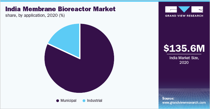 India membrane bioreactor market share, by application, 2018 (%)