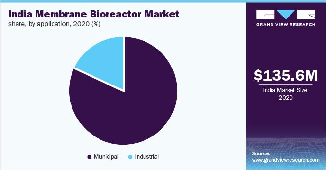 India membrane bioreactor market share, by application, 2018 (%)